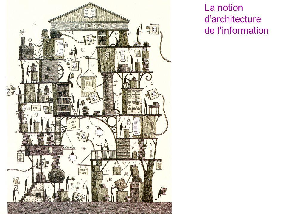 La notion d'architecture de l'information