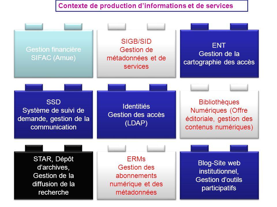 Contexte de production d'informations et de services Gestion financière SIFAC (Amue) Gestion financière SIFAC (Amue) SIGB/SID Gestion de métadonnées et de services SIGB/SID Gestion de métadonnées et de services ENT Gestion de la cartographie des accès ENT Gestion de la cartographie des accès Identitiés Gestion des accès (LDAP) Identitiés Gestion des accès (LDAP) STAR, Dépôt d'archives, Gestion de la diffusion de la recherche STAR, Dépôt d'archives, Gestion de la diffusion de la recherche ERMs Gestion des abonnements numérique et des métadonnées ERMs Gestion des abonnements numérique et des métadonnées Blog-Site web institutionnel, Gestion d'outils participatifs Blog-Site web institutionnel, Gestion d'outils participatifs SSD Système de suivi de demande, gestion de la communication SSD Système de suivi de demande, gestion de la communication Bibliothèques Numériques (Offre éditoriale, gestion des contenus numériques)