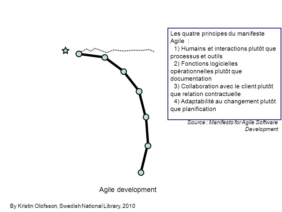 Agile development By Kristin Olofsson, Swedish National Library, 2010 Les quatre principes du manifeste Agile : 1) Humains et interactions plutôt que