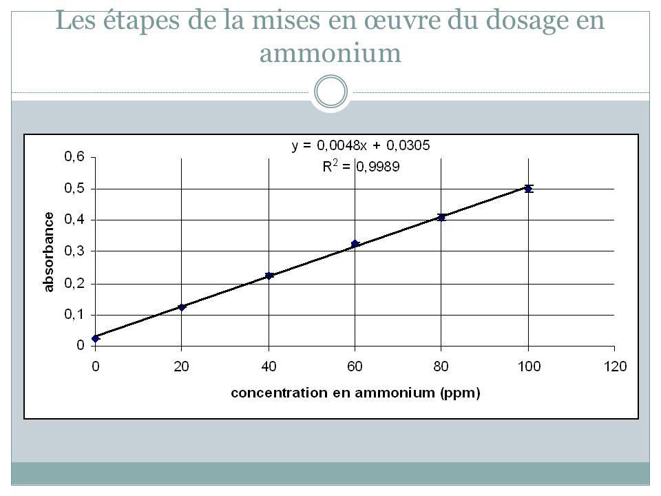 Quel est la teneur en ammoniac provenant de Calvi .