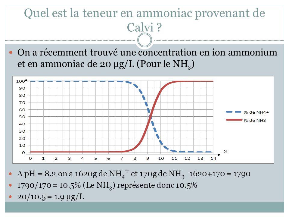 Quel est la teneur en ammoniac provenant de Calvi ? On a récemment trouvé une concentration en ion ammonium et en ammoniac de 20 μg/L (Pour le NH 3 )