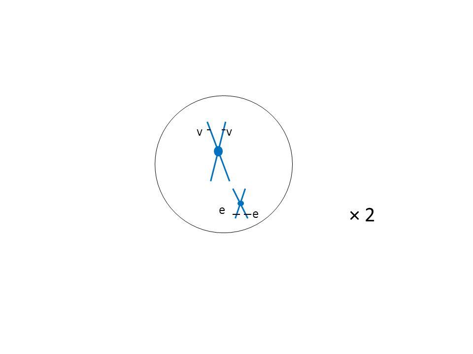 L G Deuxième division de méiose 25 % (L/,G/) 25 % (v/,e/) 25 % (v/,G/) 25 %(L/,e/) Gamètes parentauxGamètes recombinés OU × 2 V e v G L e