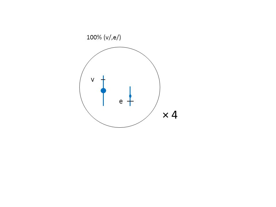 v e × 4 100% (v/,e/)