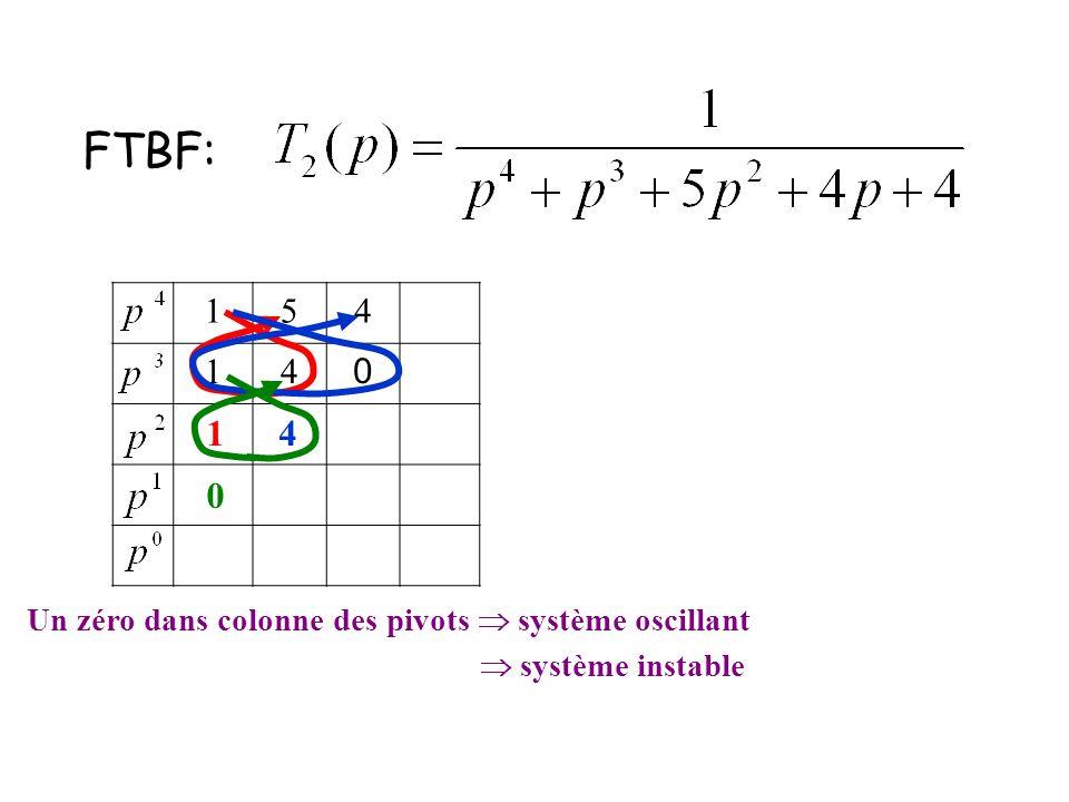 154 14 0 FTBF: 14 0 Un zéro dans colonne des pivots  système oscillant  système instable