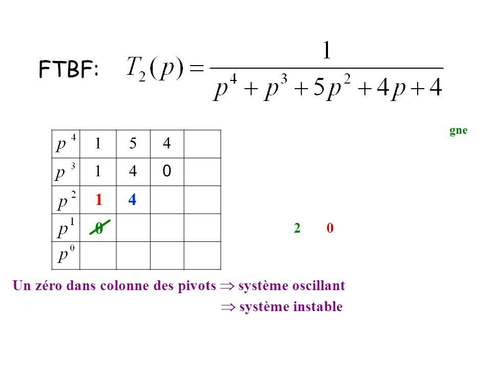 154 14 0 FTBF: 14 0 Pour prolonger l'étude, on remplace la ligne nulle. On construit le polynôme en repartant de p 3. F(p) = 1.p 2 + 4.p 0 = p 2 + 4 d