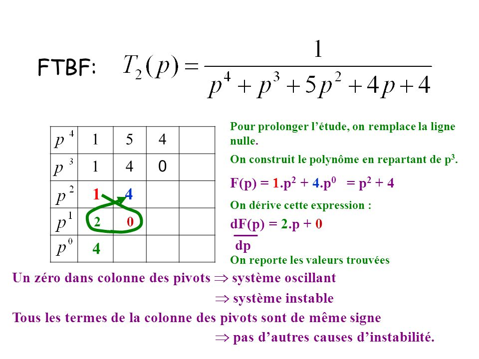 154 14 0 FTBF: 14 Pour prolonger l'étude, on remplace la ligne nulle. On construit le polynôme en repartant de p 3. F(p) = 1.p 2 + 4.p 0 = p 2 + 4 dF(