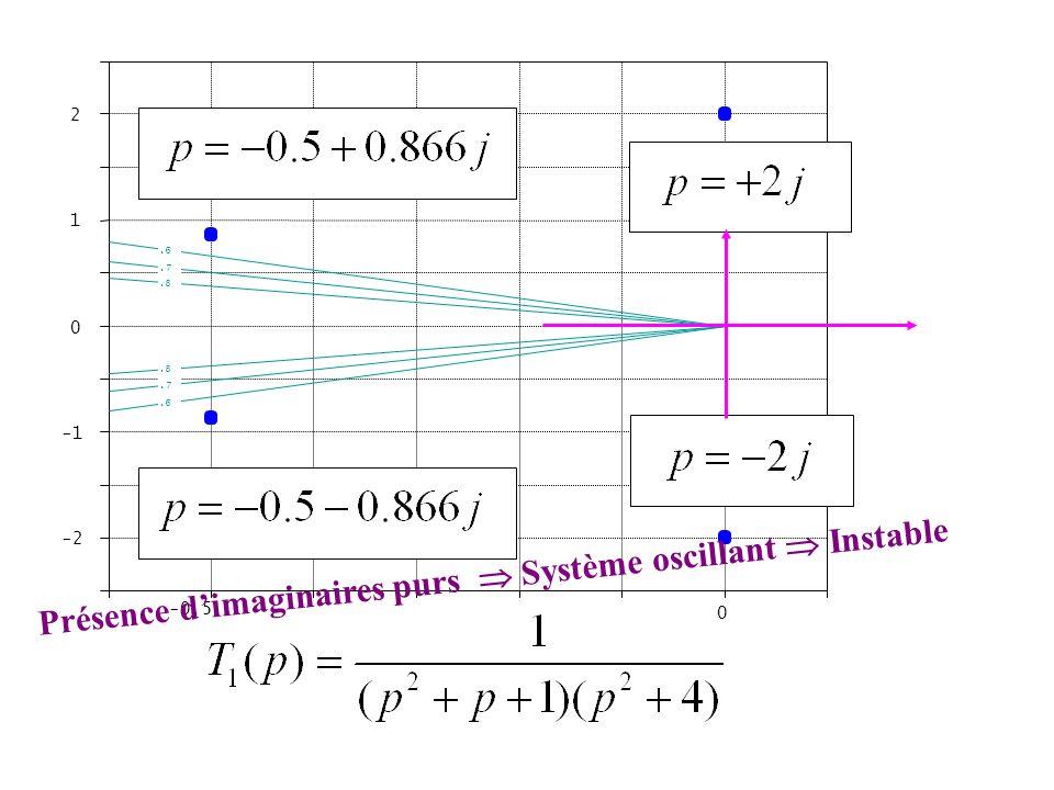 -0.5 0 -2 0 1 2.6.7.8 Présence d'imaginaires purs  Système oscillant  Instable