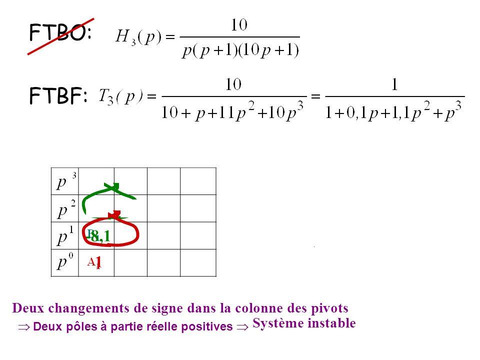 FTBO: FTBF: 131 10,1 1,11 -8,1 1 Deux changements de signe dans la colonne des pivots  Deux pôles à partie réelle positives  Système instable