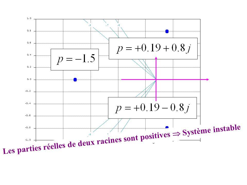 -1.5 0 -0.8 -0.6 -0.4 -0.2 0.0 0.2 0.4 0.6 0.8 1.0.6.7.8 Les parties réelles de deux racines sont positives  Système instable