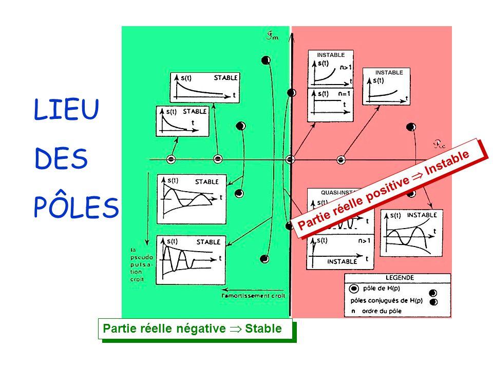 LIEU DES PÔLES Partie réelle positive  Instable Partie réelle négative  Stable