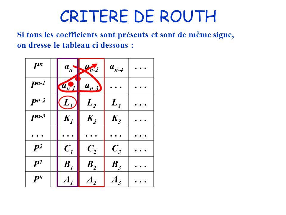 CRITERE DE ROUTH ; ; PnPn anan a n-2 a n-4... P n-1 a n-1 a n-3... P n-2 L1L1 L2L2 L3L3... P n-3 K1K1 K2K2 K3K3... P2P2 C1C1 C2C2 C3C3 P1P1 B1B1 B2B2