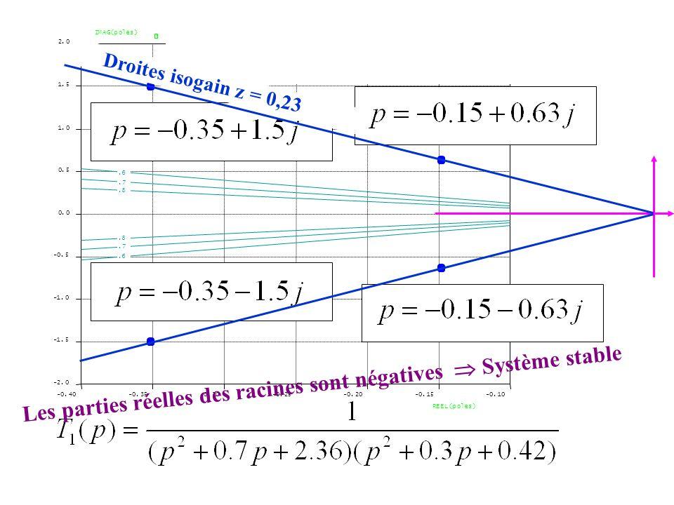 -0.40-0.35-0.30-0.25-0.20-0.15-0.10 -2.0 -1.5 -0.5 0.0 0.5 1.0 1.5 2.0 REEL(poles) IMAG(poles).6.7.8 Les parties réelles des racines sont négatives  Système stable Un même Droites isogain z = 0,23