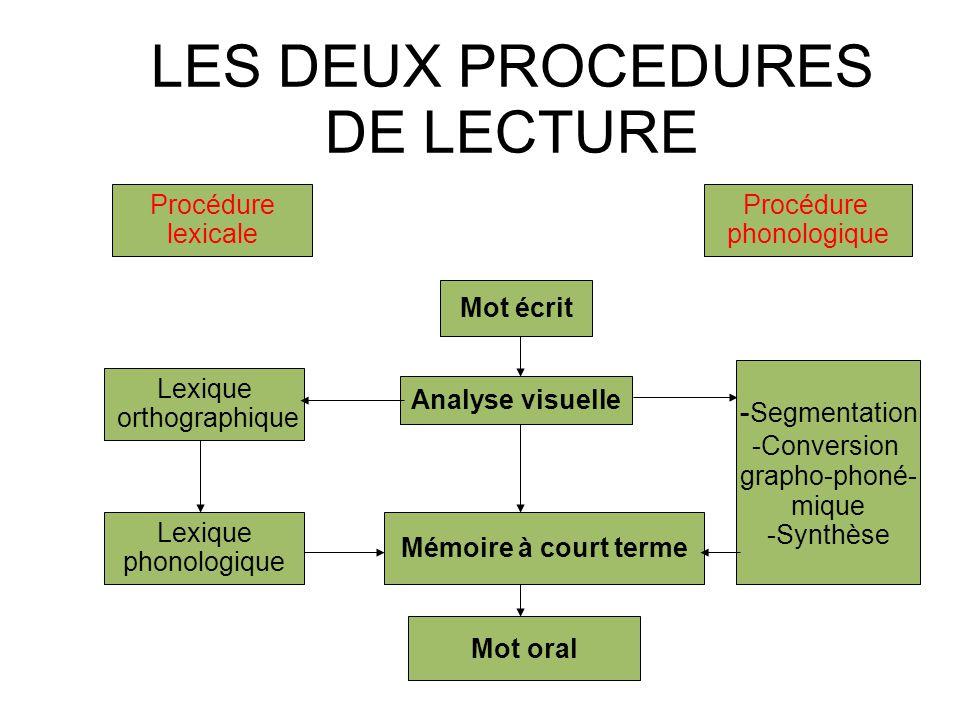 LES DEUX PROCEDURES DE LECTURE Mot écrit Analyse visuelle Mémoire à court terme Mot oral Lexique orthographique Lexique phonologique - Segmentation -C