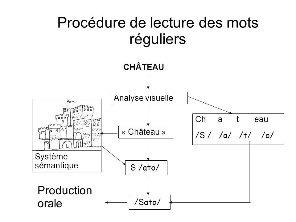 Procédure de lecture des mots réguliers CHÂTEAU Analyse visuelle Ch a t eau / S / /a/ /t/ /o/ « Château » S /ato/ / S ato/ Production orale Système sé