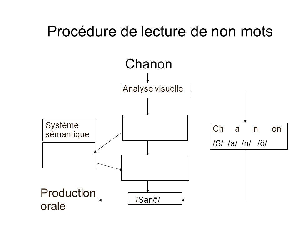 Procédure de lecture de non mots Chanon Analyse visuelle Système sémantique Ch a n on /S/ /a/ /n/ /õ/ /Sanõ/ Production orale