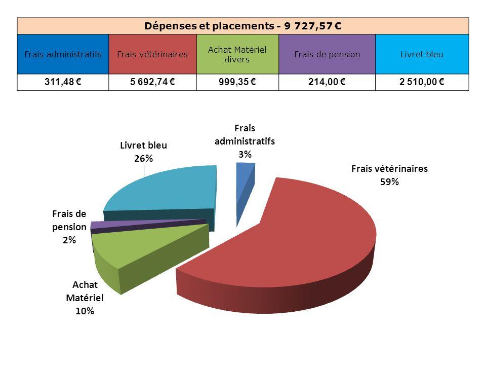 Dépenses et placements - 9 727,57 € Frais administratifsFrais vétérinaires Achat Matériel divers Frais de pensionLivret bleu 311,48 €5 692,74 €999,35 €214,00 €2 510,00 €