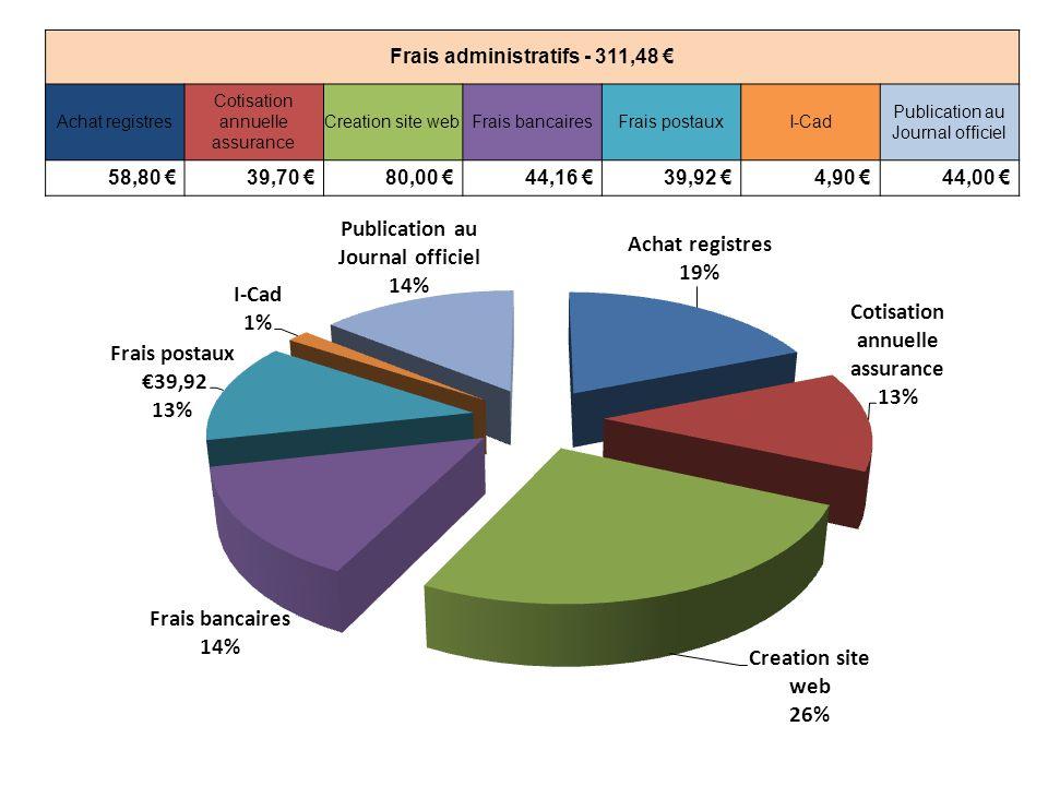 Frais administratifs - 311,48 € Achat registres Cotisation annuelle assurance Creation site webFrais bancairesFrais postauxI-Cad Publication au Journal officiel 58,80 € 39,70 € 80,00 € 44,16 € 39,92 € 4,90 € 44,00 €