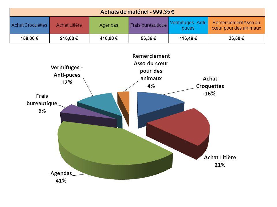 Achats de matériel - 999,35 € Achat CroquettesAchat LitièreAgendasFrais bureautique Vermifuges - Anti- puces Remerciement Asso du cœur pour des animaux 158,00 €216,00 €416,00 €56,36 €116,49 €36,50 €