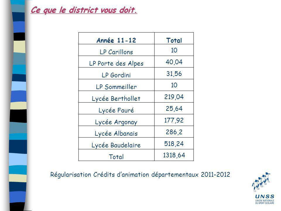 Ce que le district vous doit. Année 11-12Total LP Carillons 10 LP Porte des Alpes 40,04 LP Gordini 31,56 LP Sommeiller 10 Lycée Berthollet 219,04 Lycé