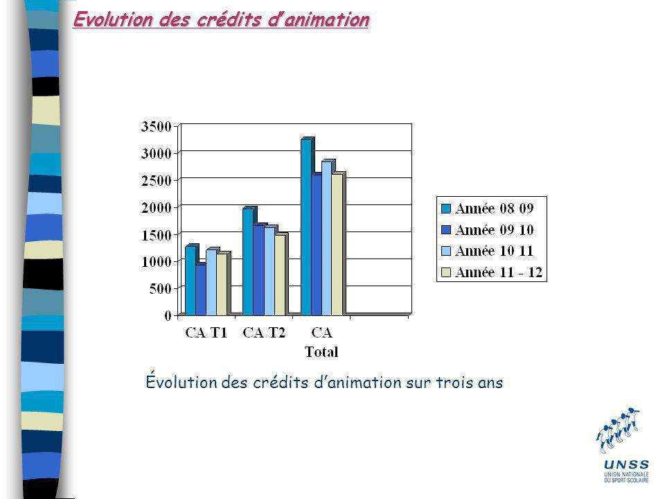 Evolution des crédits d'animation Évolution des crédits d'animation sur trois ans