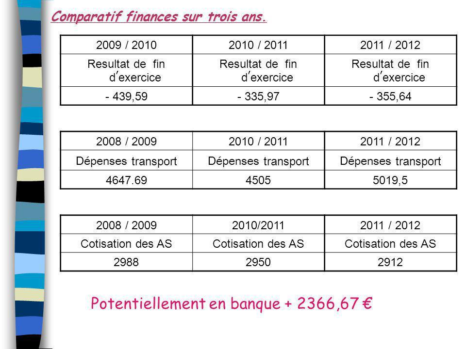 2009 / 20102010 / 20112011 / 2012 Resultat de fin d ' exercice - 439,59- 335,97- 355,64 2008 / 20092010 / 20112011 / 2012 Dépenses transport 4647.6945