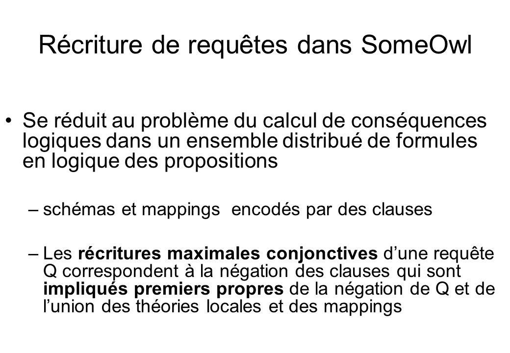 Récriture de requêtes dans SomeOwl Se réduit au problème du calcul de conséquences logiques dans un ensemble distribué de formules en logique des prop