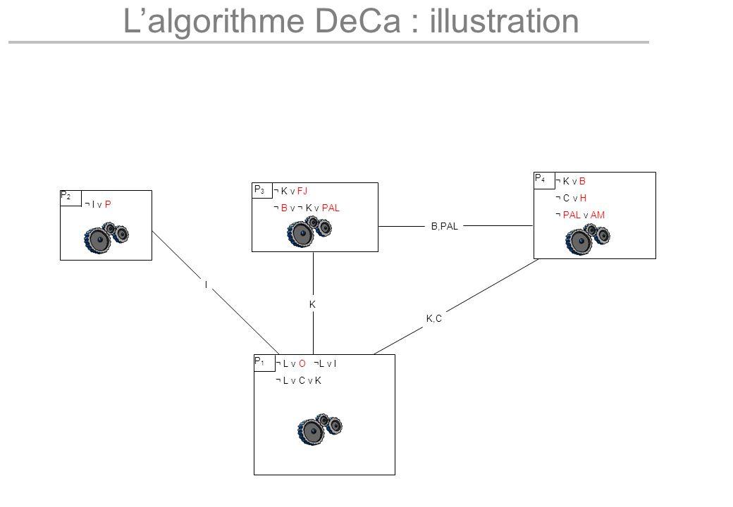 L'algorithme DeCa : illustration I K K,C B,PAL ¬ L v O ¬L v I ¬ L v C v K P1P1 ¬ K v FJ ¬ B v ¬ K v PAL P3P3 ¬ K v B ¬ C v H ¬ PAL v AM P4P4 ¬ I v P P