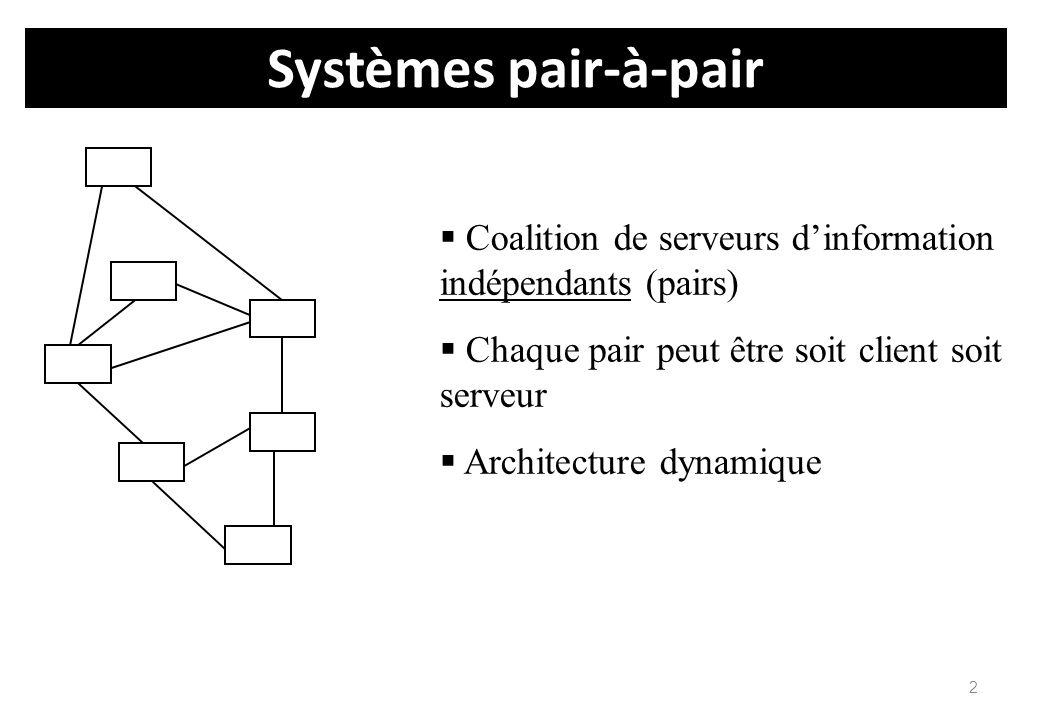 2 Systèmes pair-à-pair  Coalition de serveurs d'information indépendants (pairs)  Chaque pair peut être soit client soit serveur  Architecture dyna