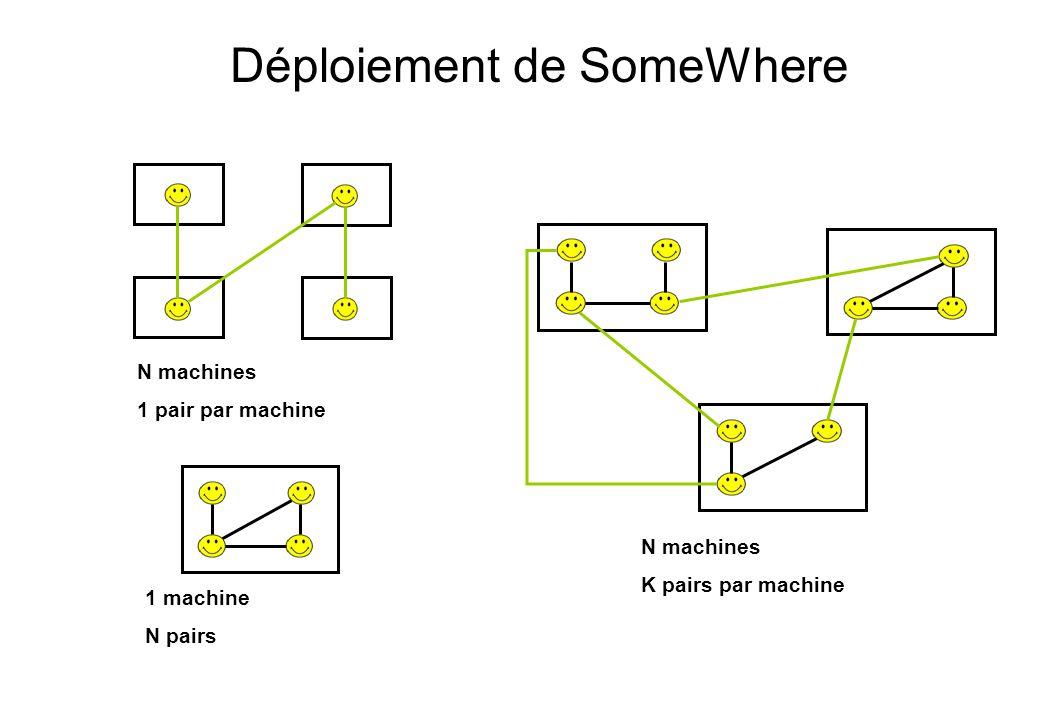 Déploiement de SomeWhere 1 machine N pairs N machines K pairs par machine N machines 1 pair par machine