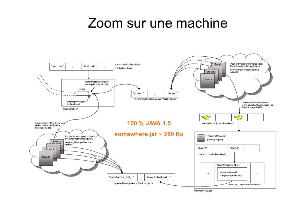 Zoom sur une machine 100 % JAVA 1.5 somewhere.jar ~ 250 Ko