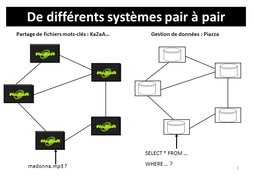 Les systèmes P2P de gestion de données Réseau logique de pairs (connectés via le réseau physique) –Chaque pair est caractérisé par Son addresse physique (IP) La description de ses données Ses voisins dans le réseau –Les pairs à qui il peut transmettre des messages (requêtes, réponses) Topologies variées –on structurées (Kazaa, Gnutella) –fixées (Chord, Hypercube) –Guidées par la sémantique SON, Edutella, Piazza, DRAGO, coDB, Somewhere