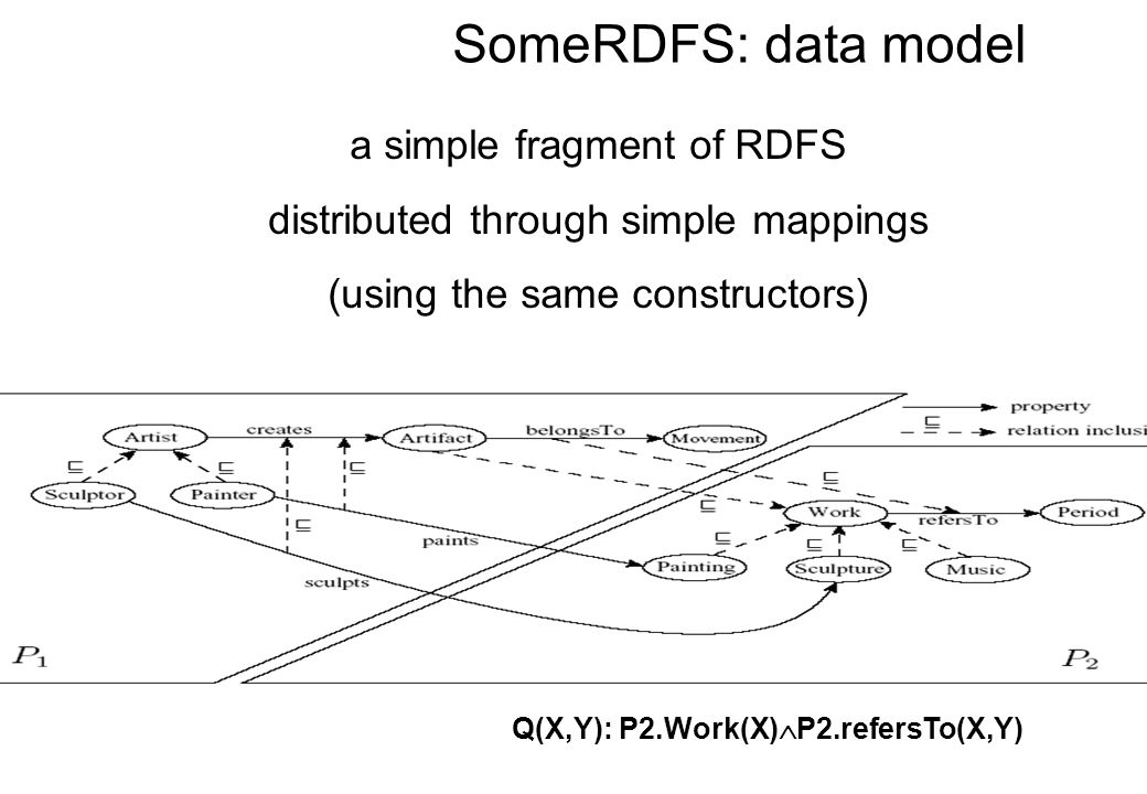 SomeRDFS: data model a simple fragment of RDFS distributed through simple mappings (using the same constructors) Q(X,Y): P2.Work(X)  P2.refersTo(X,Y)