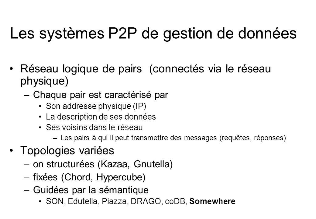 Les systèmes P2P de gestion de données Réseau logique de pairs (connectés via le réseau physique) –Chaque pair est caractérisé par Son addresse physiq