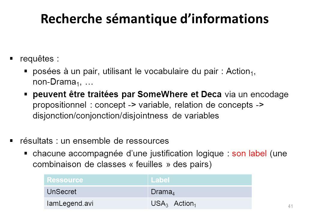Recherche sémantique d'informations  requêtes :  posées à un pair, utilisant le vocabulaire du pair : Action 1, non-Drama 1, …  peuvent être traité