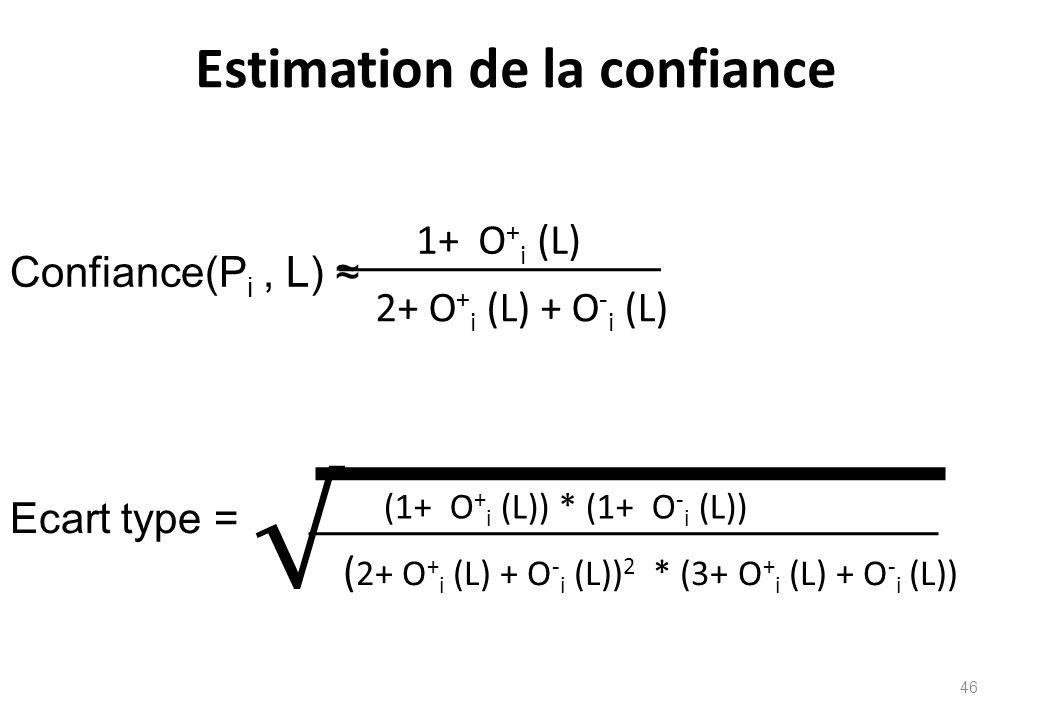 Estimation de la confiance Confiance(P i, L) ≈ 1+ O + i (L) 2+ O + i (L) + O - i (L) Ecart type = √ (1+ O + i (L)) * (1+ O - i (L)) ( 2+ O + i (L) + O