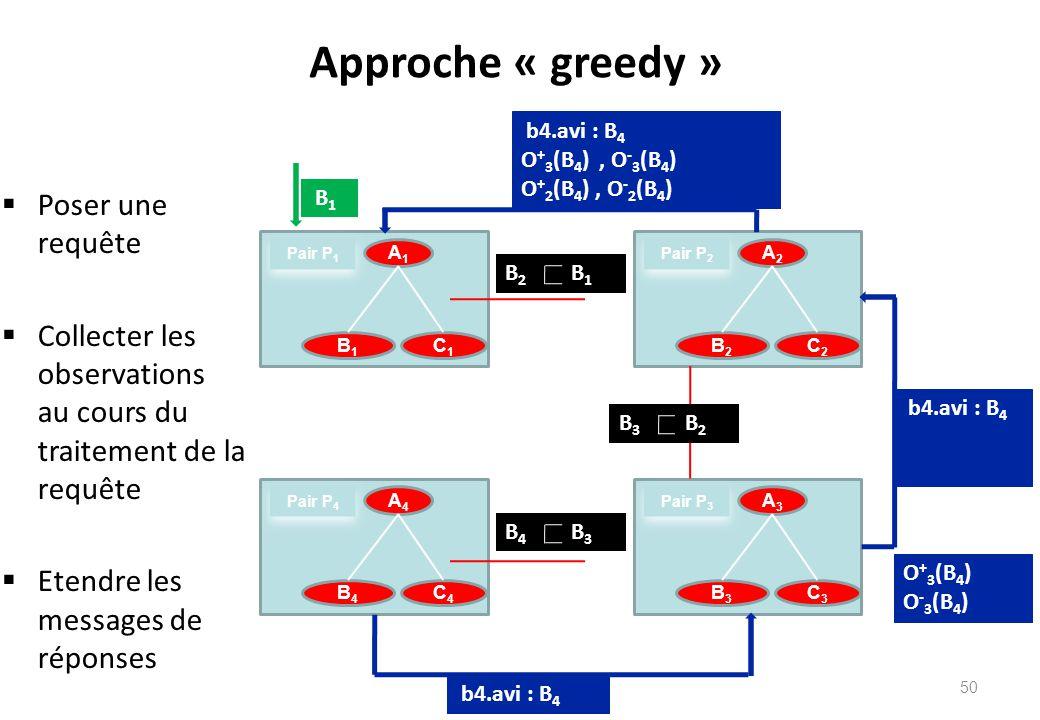 Approche « greedy »  Poser une requête  Collecter les observations au cours du traitement de la requête  Etendre les messages de réponses A1A1 C1C1