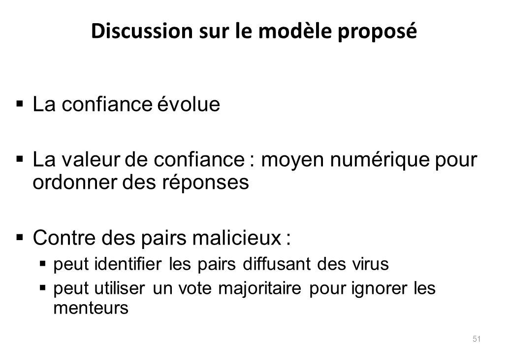 Discussion sur le modèle proposé  La confiance évolue  La valeur de confiance : moyen numérique pour ordonner des réponses  Contre des pairs malici