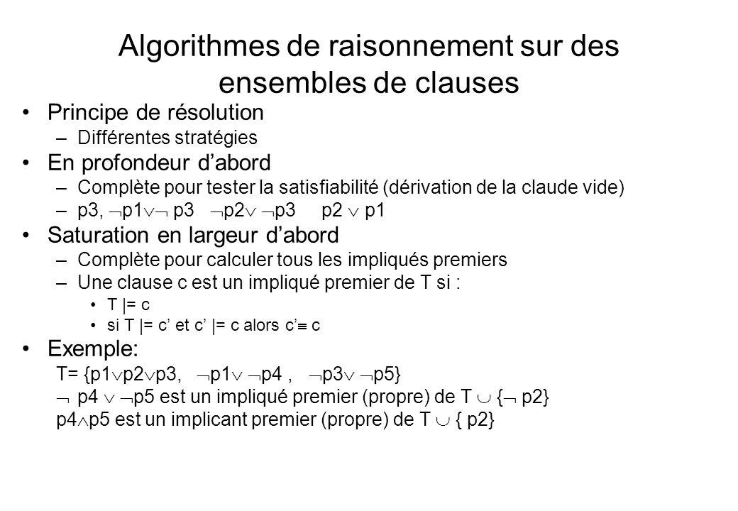 Algorithmes de raisonnement sur des ensembles de clauses Principe de résolution –Différentes stratégies En profondeur d'abord –Complète pour tester la