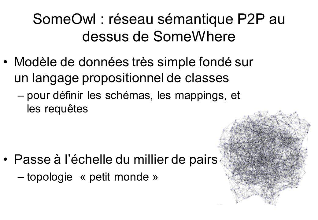 SomeOwl : réseau sémantique P2P au dessus de SomeWhere Modèle de données très simple fondé sur un langage propositionnel de classes –pour définir les