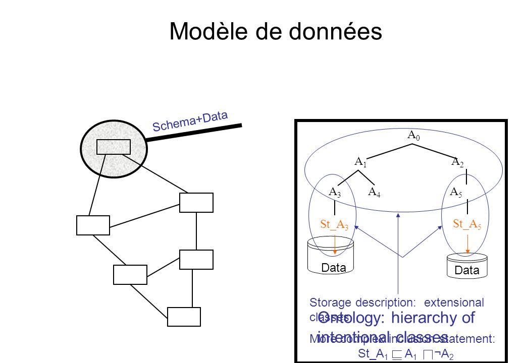 Modèle de données Mappings: Q 1 Q 2 Q A 1 (A 2 A 3 ) B 1 ¬B 3 A 1 A 2 A 3 A B B 1 B 2 B 3 Queries: Logical combination of class literals: A 1 ¬A 3 A 1 B 3 B 3 A 1