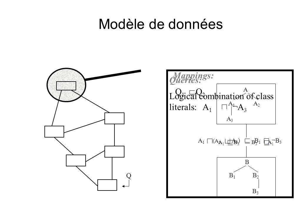 Sémantique Standard FOL –Domaine d'interprétation unique –Un ensemble distribué de formules interprétées comme dans le cas centralisé –À la différence d'autres approches coDB: logique épistémique DRAGO: sémantique distribuée DDL ou DFOL basée sur une collection de domaines d'interprétations Hypothèse forte : –Les instances ont un identifiant unique (URI) –Les ressources stockées dans différents pairs ayant le même URI sont interprétées comme étant identiques