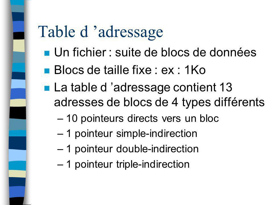 Table d 'adressage n Un fichier : suite de blocs de données n Blocs de taille fixe : ex : 1Ko n La table d 'adressage contient 13 adresses de blocs de