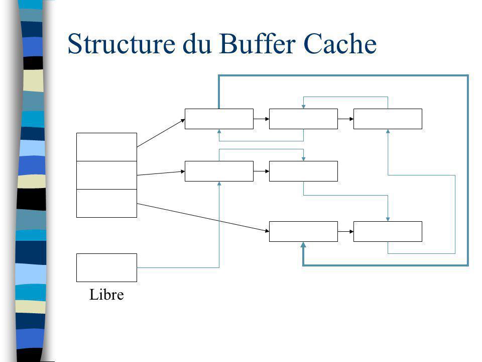 Structure du Buffer Cache Libre
