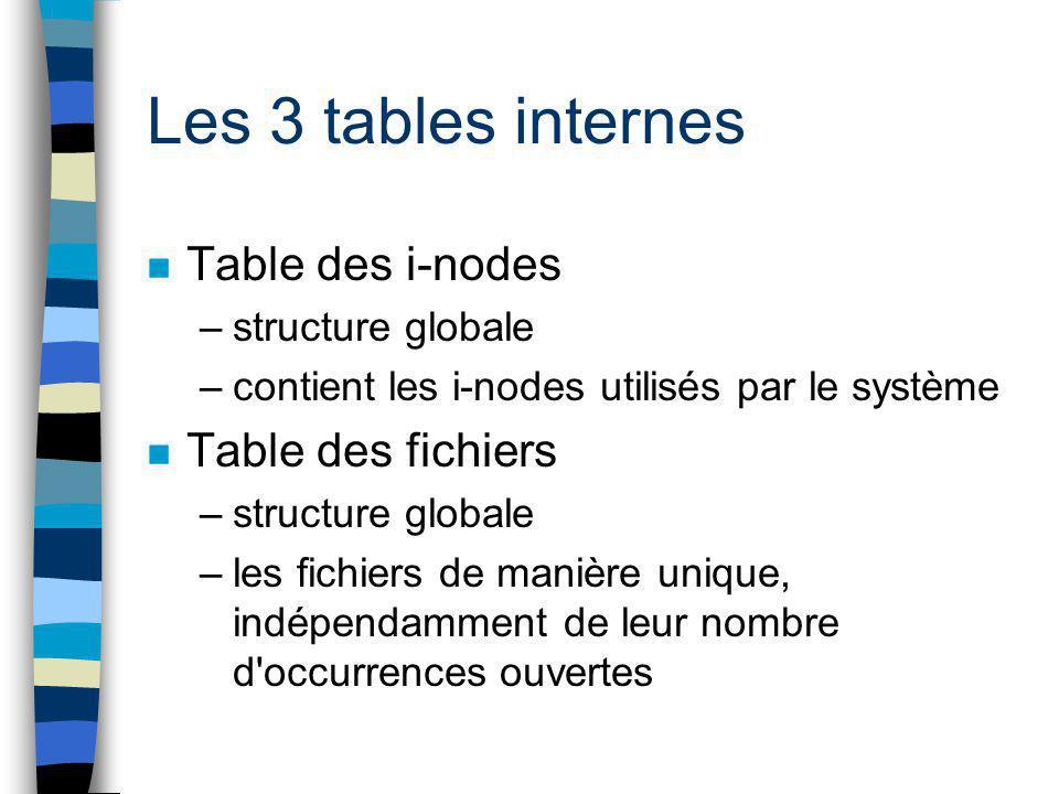Les 3 tables internes n Table des i-nodes –structure globale –contient les i-nodes utilisés par le système n Table des fichiers –structure globale –le