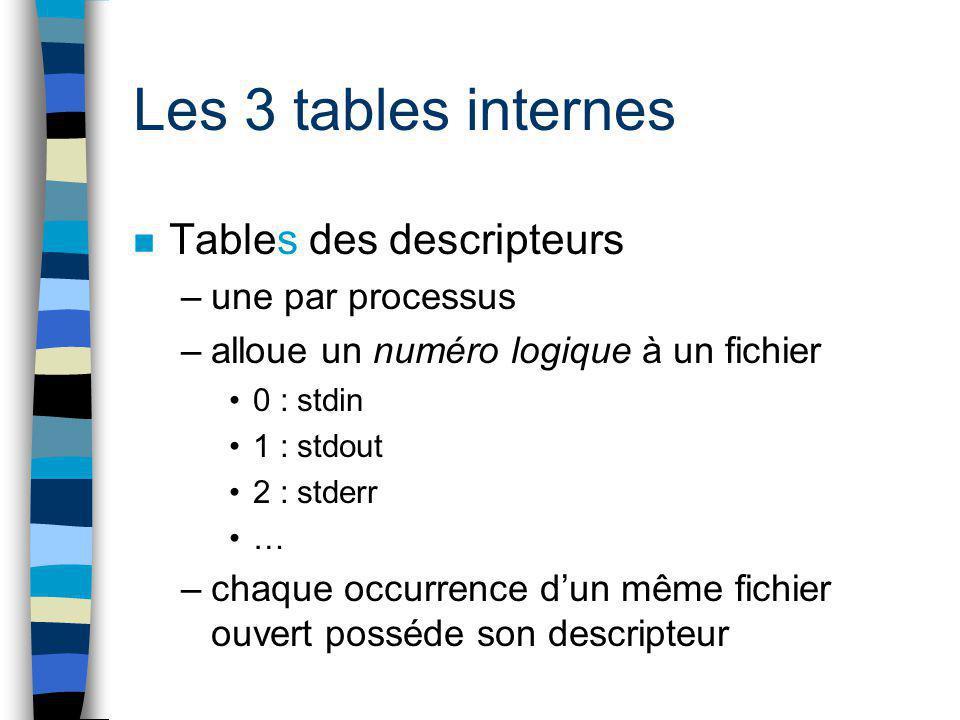 Les 3 tables internes n Tables des descripteurs –une par processus –alloue un numéro logique à un fichier 0 : stdin 1 : stdout 2 : stderr … –chaque oc