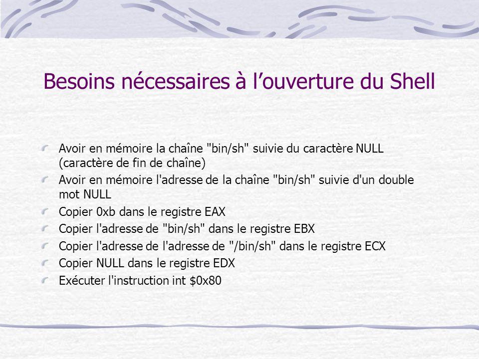 Besoins nécessaires à l'ouverture du Shell Avoir en mémoire la chaîne