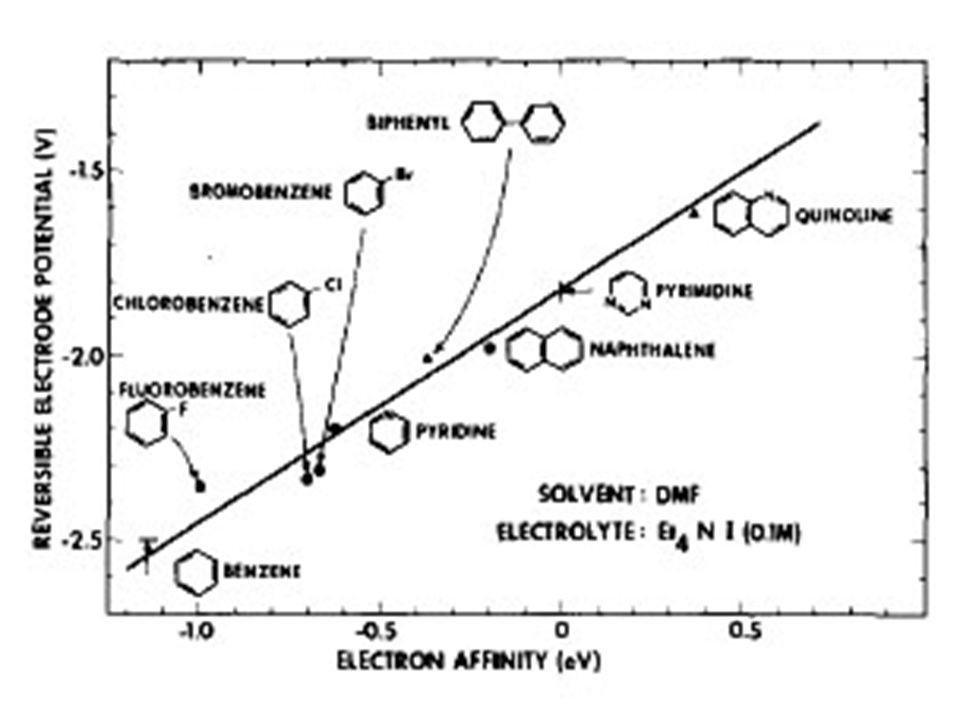Non-Franck–Condon transitions in resonant auto- ionization of N 2 O Tomas Baer, Paul-Marie Guyon, Irene Nenner, Abdallah Tabché- Fouhaillé, René Botter, Luis F.