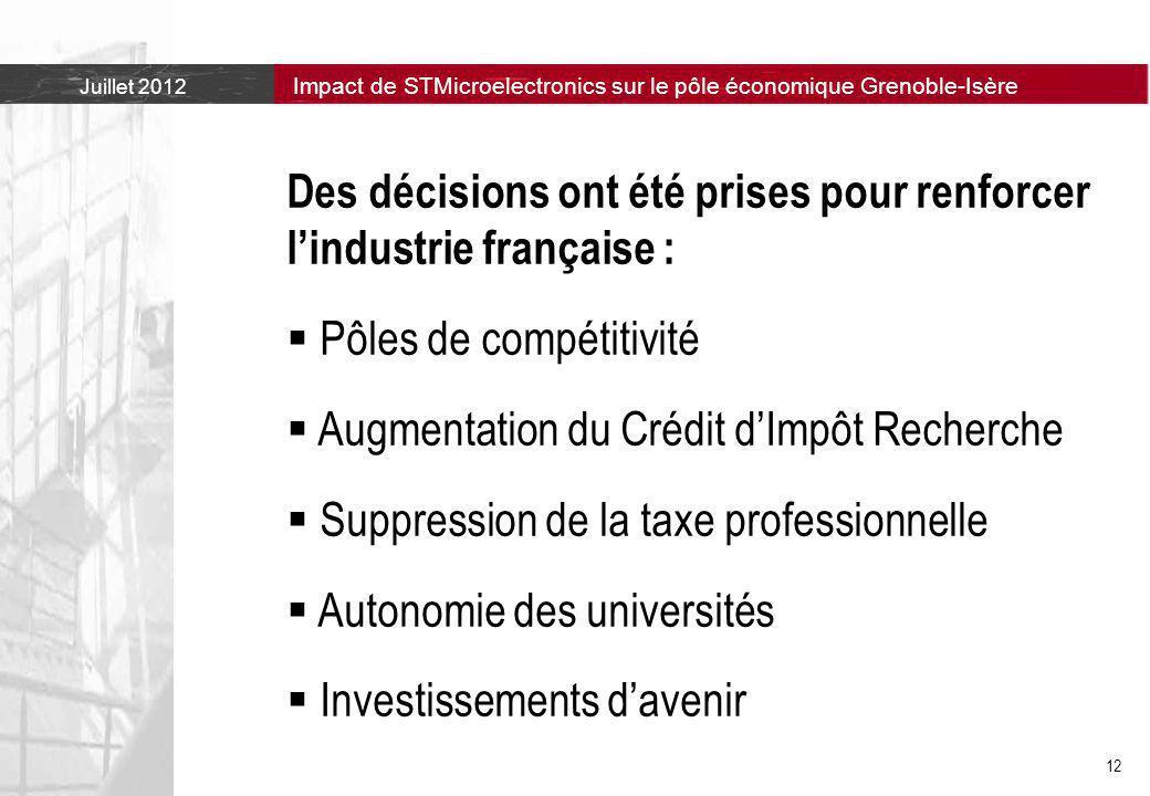 Juillet 2012 Impact de STMicroelectronics sur le pôle économique Grenoble-Isère 12 Des décisions ont été prises pour renforcer l'industrie française :  Pôles de compétitivité  Augmentation du Crédit d'Impôt Recherche  Suppression de la taxe professionnelle  Autonomie des universités  Investissements d'avenir