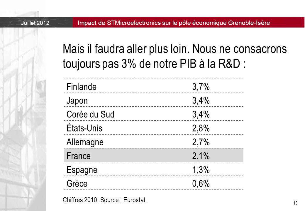Juillet 2012 Impact de STMicroelectronics sur le pôle économique Grenoble-Isère 13 Mais il faudra aller plus loin.