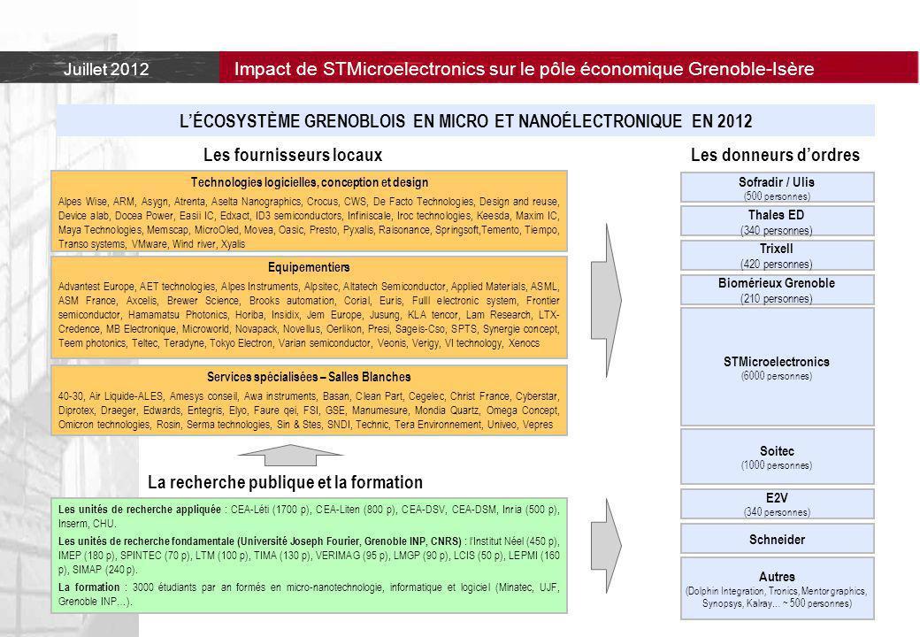 Juillet 2012 Impact de STMicroelectronics sur le pôle économique Grenoble-Isère Les unités de recherche appliquée : CEA-Léti (1700 p), CEA-Liten (800 p), CEA-DSV, CEA-DSM, Inria (500 p), Inserm, CHU.